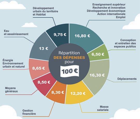 Source: http://www.nantesmetropole.fr/institution-metropolitaine/institution/budget-arbre-aux-herons-peripherique-l-essentiel-du-conseil-metropolitain-institution-81255.kjsp?RH=WEB_FR