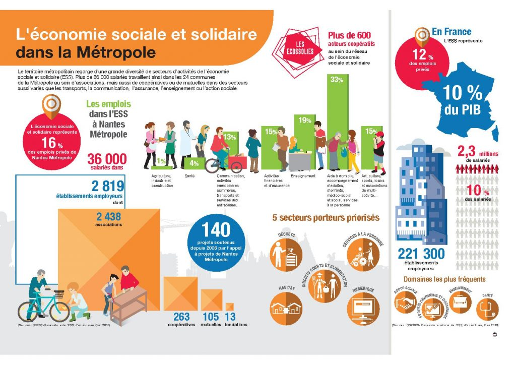 infographie ESS factory