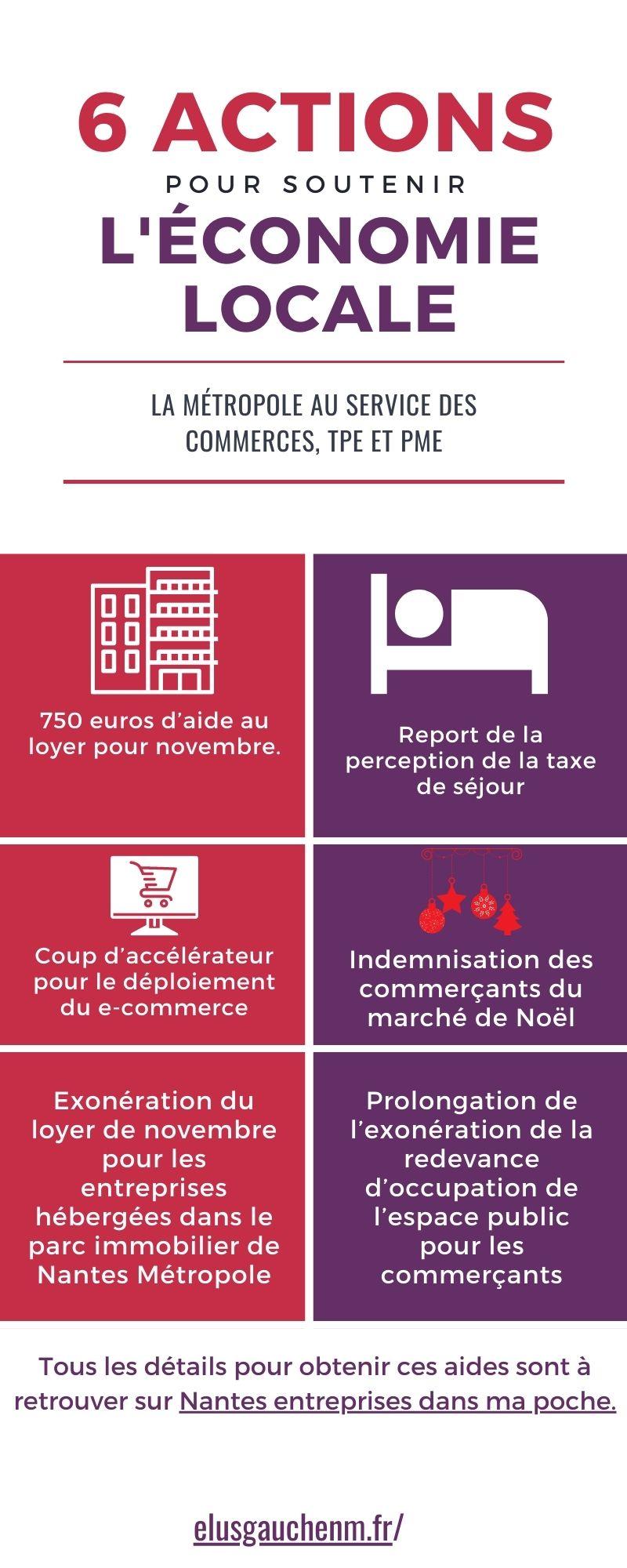 Covid-19 - Confinement Présentation 6 mesures de soutien à l'économie Nantes Métropole